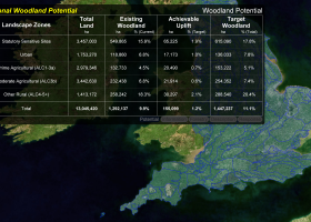 Woodland Potential Calculator screenshot