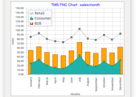 TMS FNC Chart screenshot