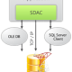 SQL Server Data Access Components